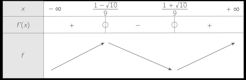 Etudier le sens de variation d'une fonction - 1ère - Méthode Mathématiques - Kartable