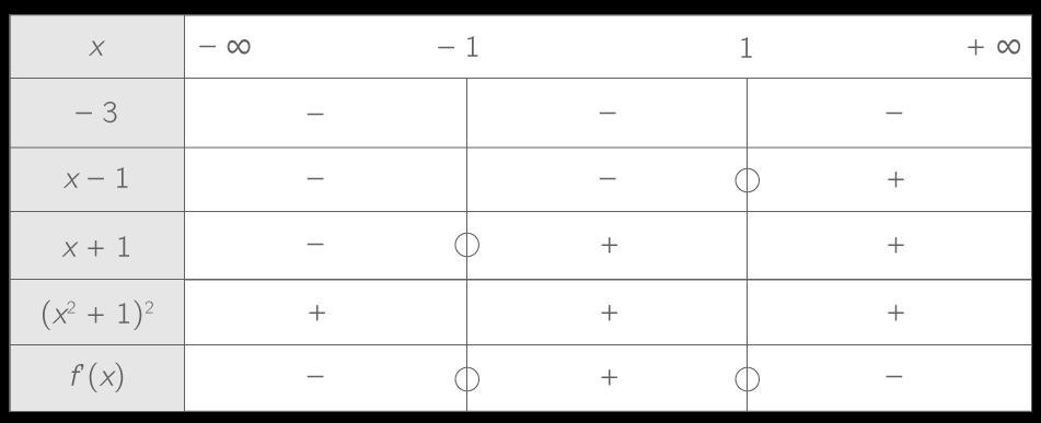 Dresser Le Tableau De Variations D Une Fonction 1ere Methode Mathematiques Kartable