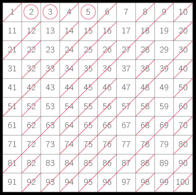 Le Crible D Erathostene Ts Methode Mathematiques Kartable