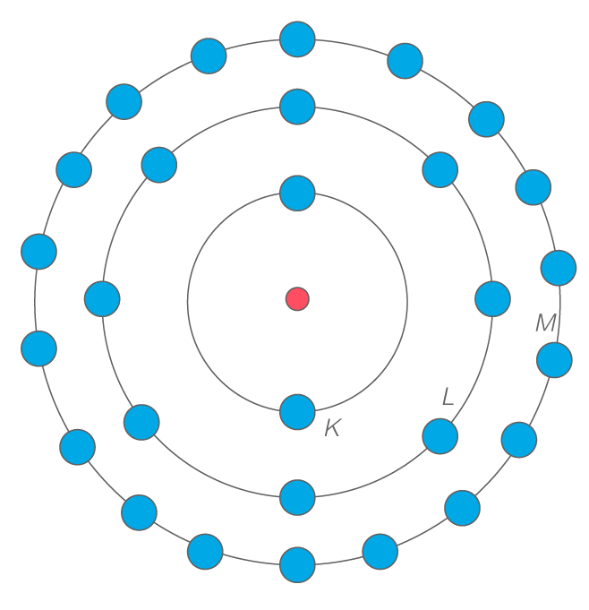 Couches électroniques autour du noyau vues en plan