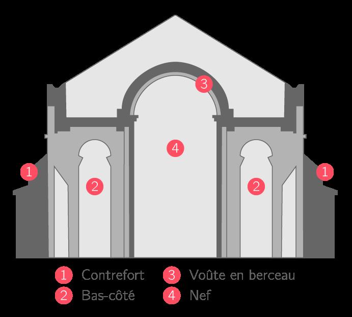 Coupe d'une église romane