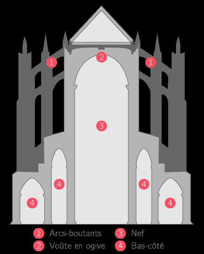 Coupe d'une église gothique