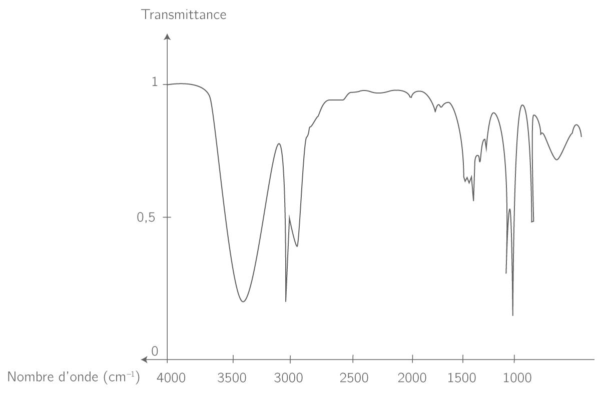 Spectre d'absorption infrarouge de l'éthanol
