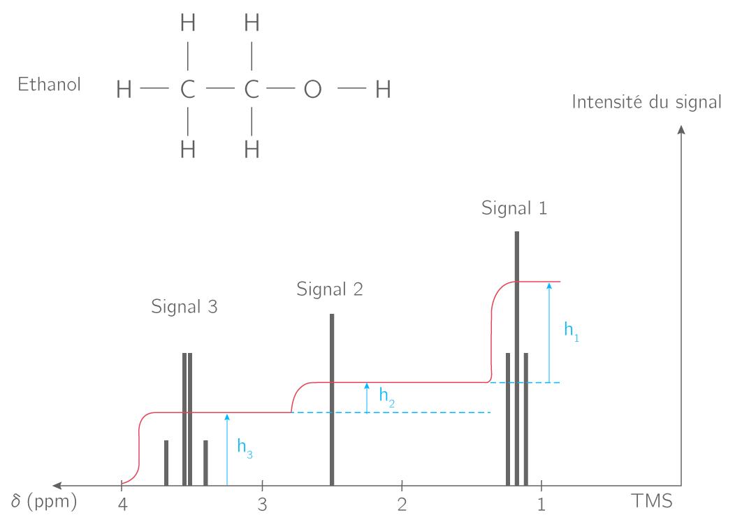 Spectre RMN de l'éthanol