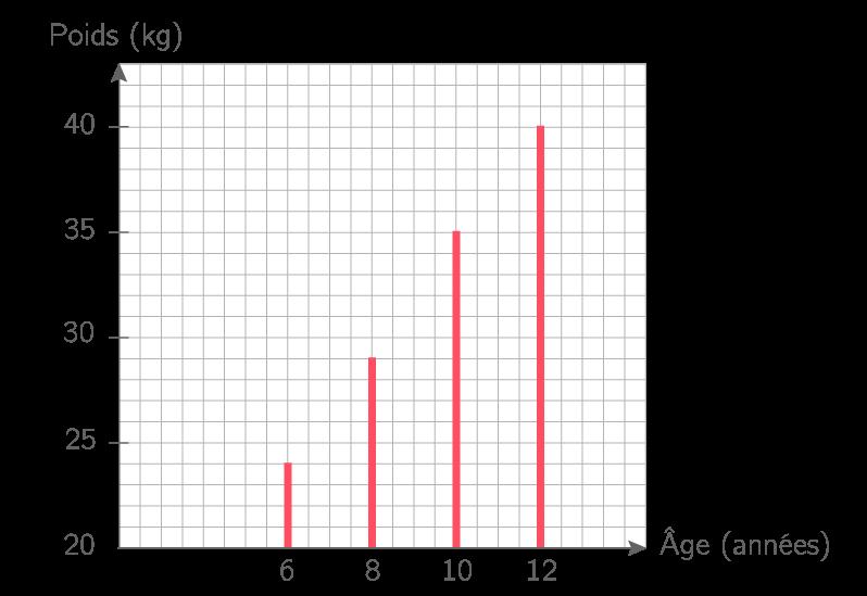 lire un diagramme en barres ou en b u00e2tons - 6e