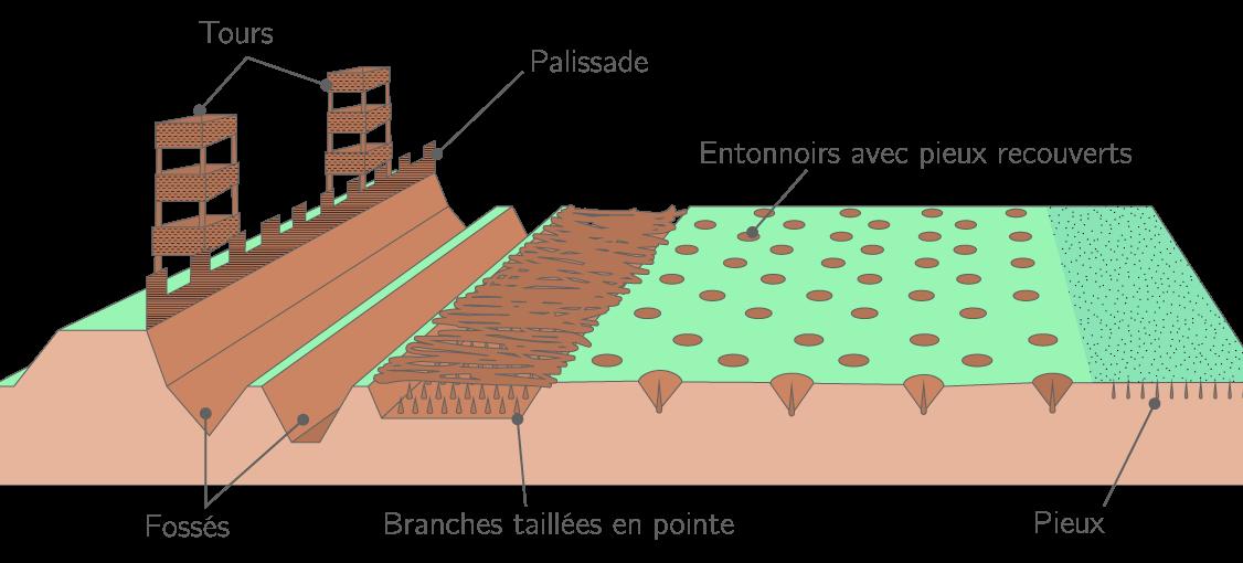 Reconstitution des fortifications romaines devant Alésia