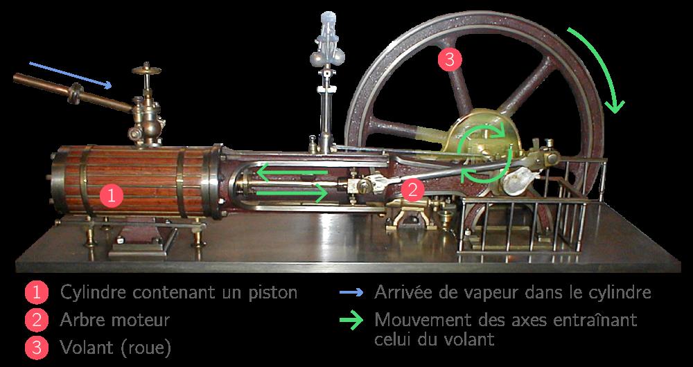 La machine de James Watt