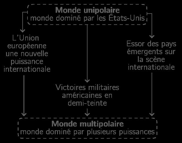De l'unipolarité à la multipolarité