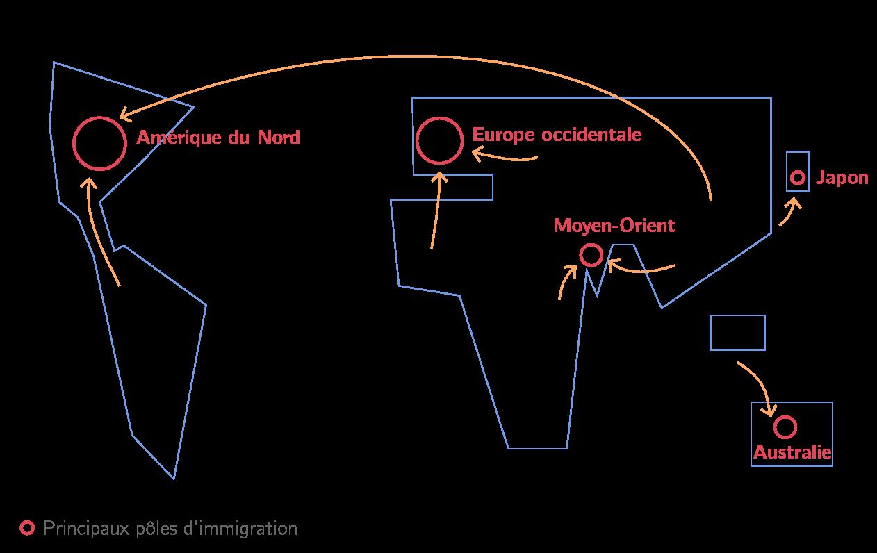 Les principaux pôles et flux migratoires