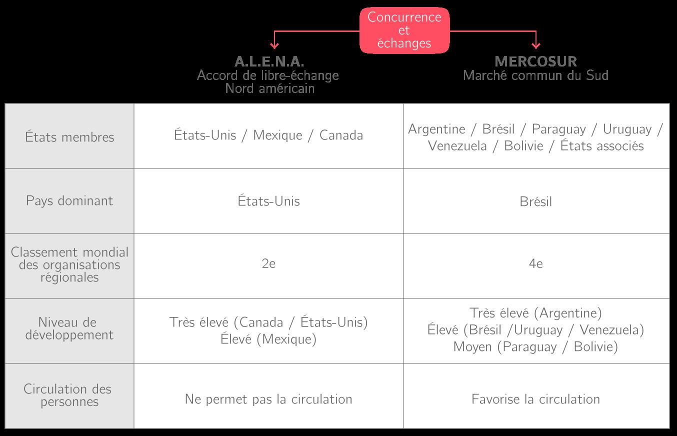 Comparaison ALENA / MERCOSUR