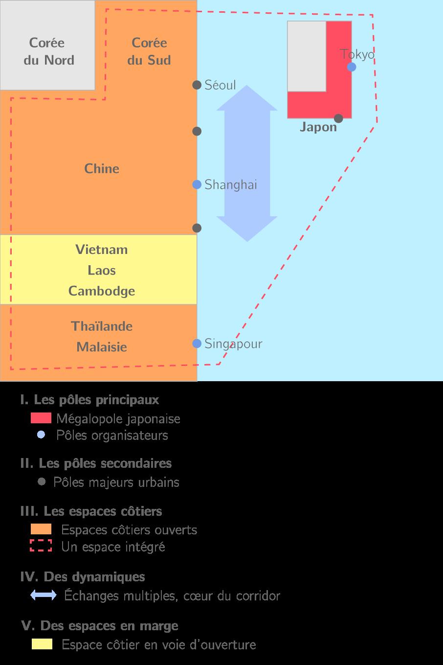 Le corridor asiatique