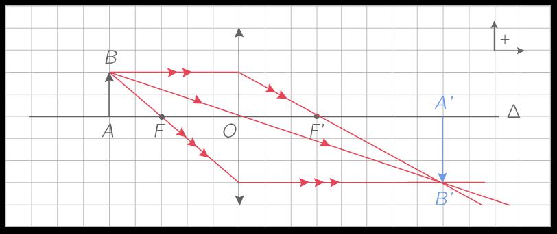 Construction graphique de l'image A'B' d'un objet placé avant le foyer objet de la lentille