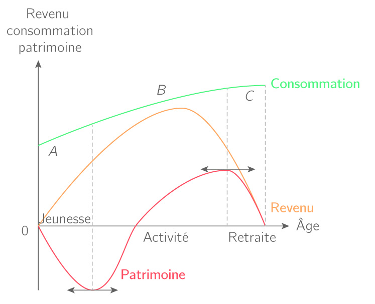 Le diagramme du cycle de vie