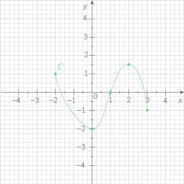 Lire graphiquement un domaine de définition - 2nde ...