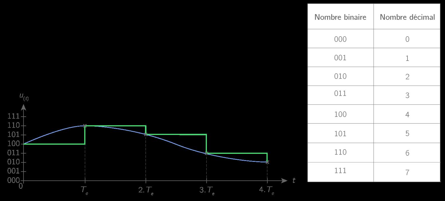 Principe de la quantification