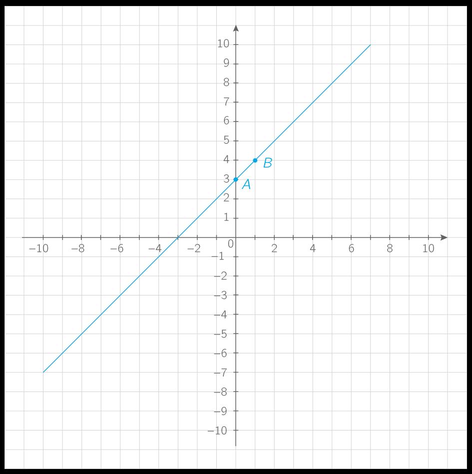 Kartable | 2nde : Mathématiques Spécifique - Exercices ...