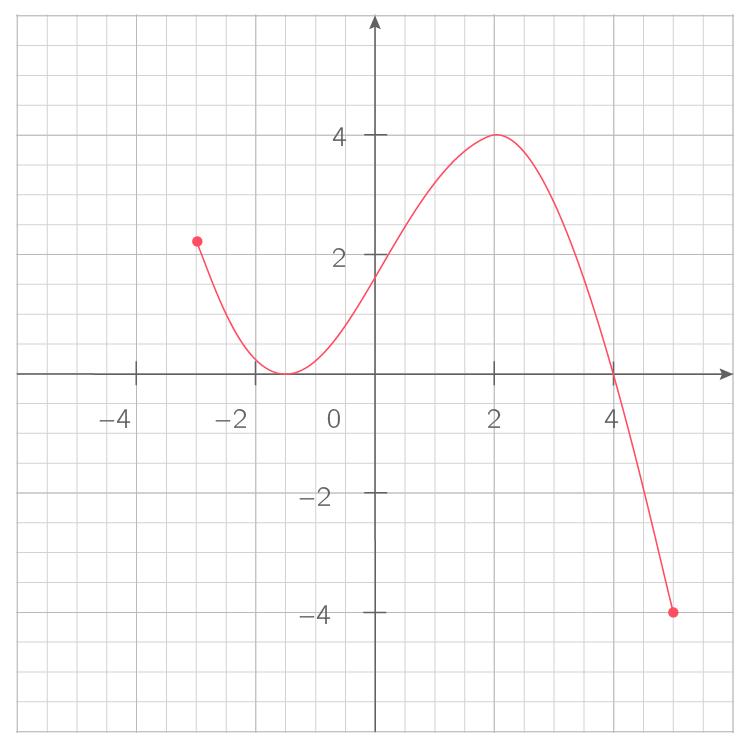 Dresser le tableau de variations d'une fonction - 2nde - Exercice Mathématiques - Kartable