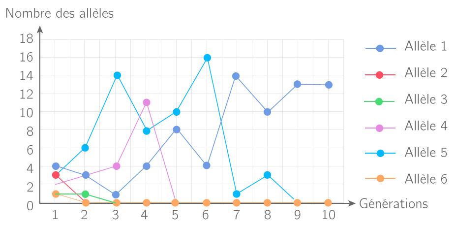 Variations des fréquences alléliques sur une petite population