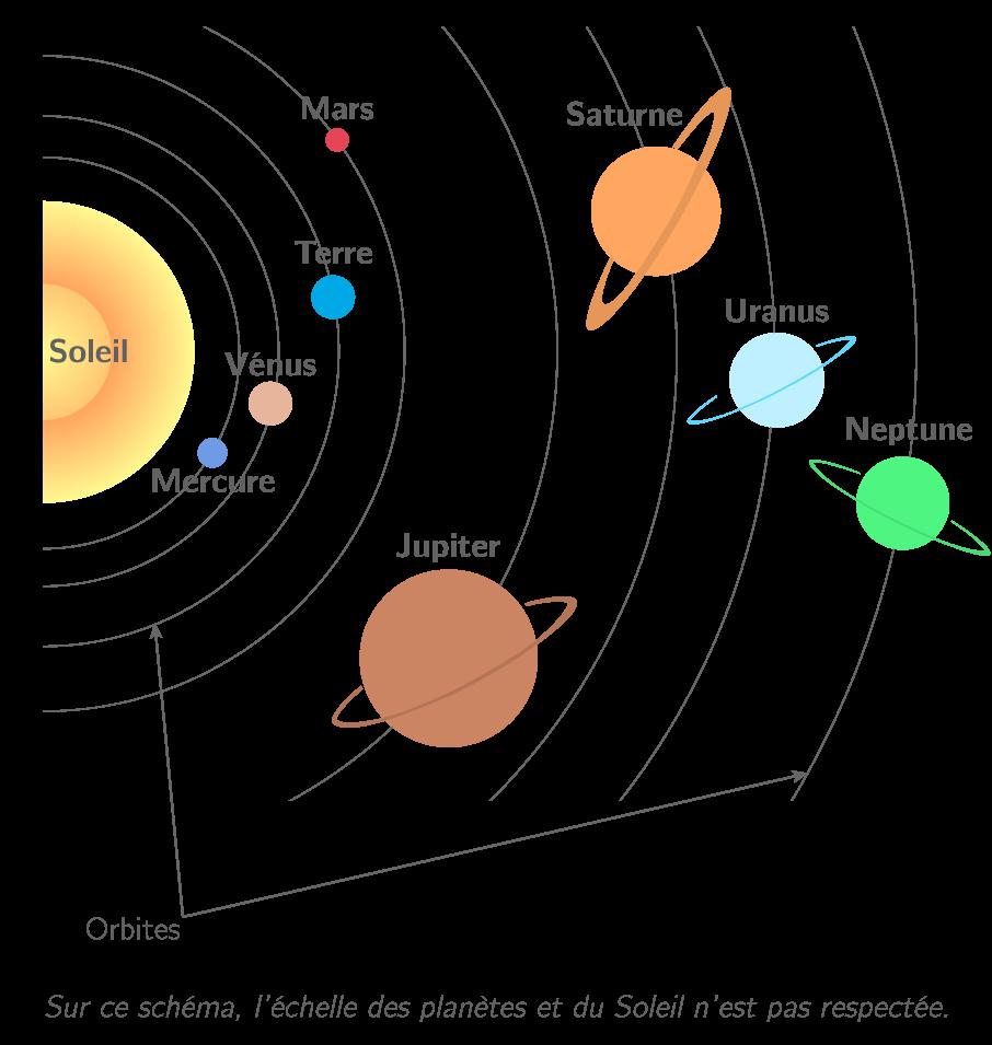 Les huit planètes du système solaire et leur position par rapport au Soleil