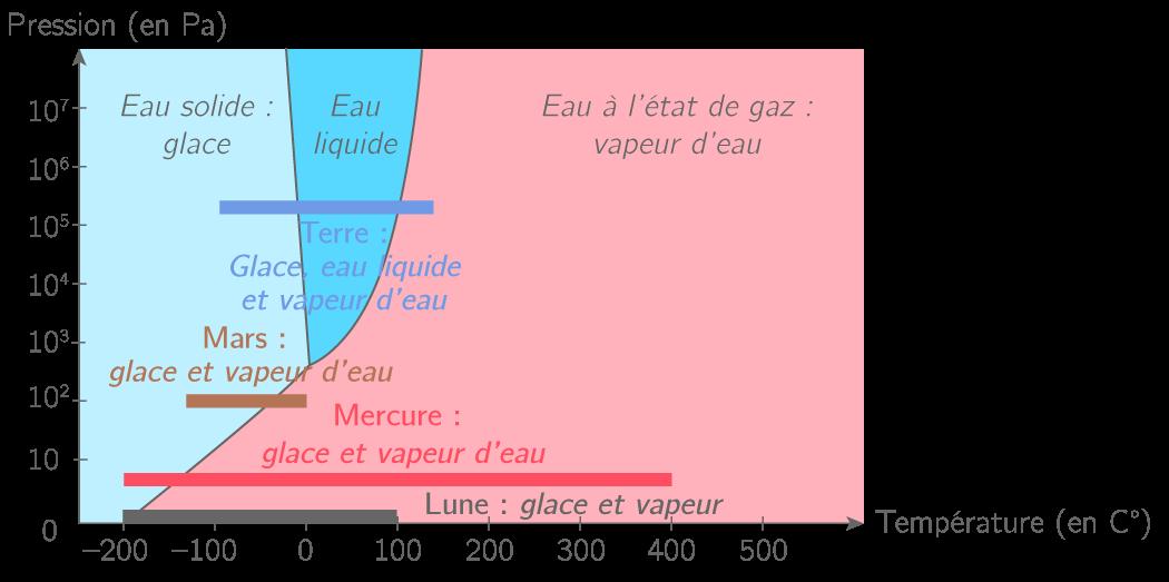 Graphique mettant en évidence les différents états de l'eau sur différents satellites ou planètes (NB : il peut, selon les sources utilisées, exister de petites variations dans la position des valeurs présentées, mais qui ne remettent pas en cause les faits essentiels).