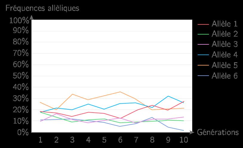 Variations des fréquences alléliques sur une grande population