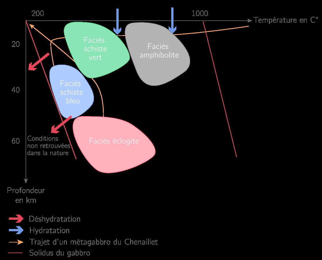 Diagramme Pression/Température d'un métagabbro au niveau du Chenaillet