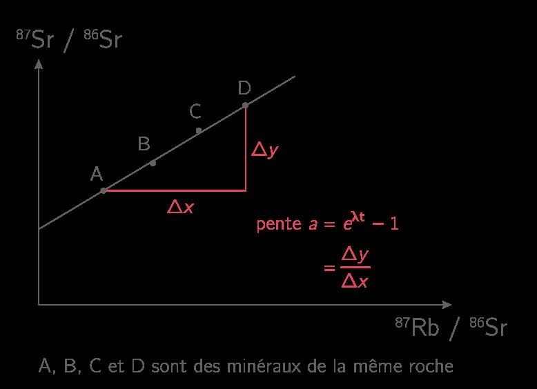 Exemple de graphique obtenu par datation au Rubidium/Strontium des quatre minéraux d'une même roche