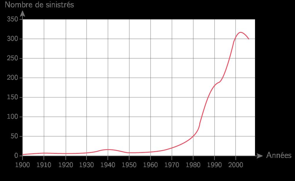Sinistres «technologiques»entre1975 et2007