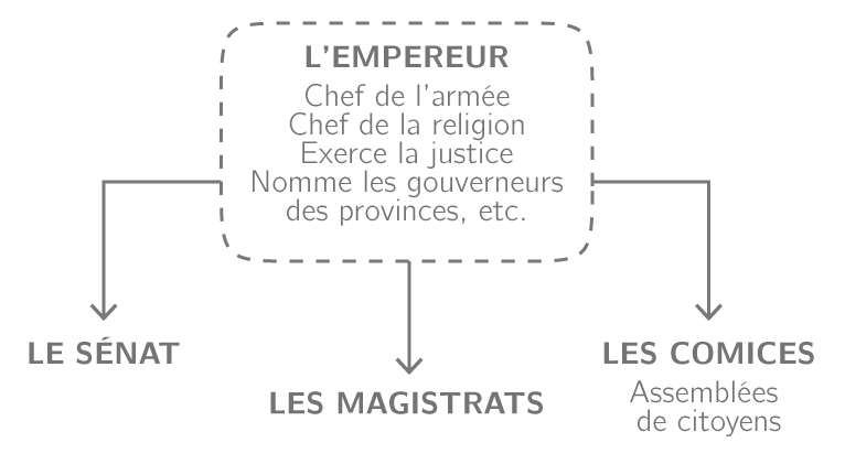 L'organisation politique de l'Empire romain