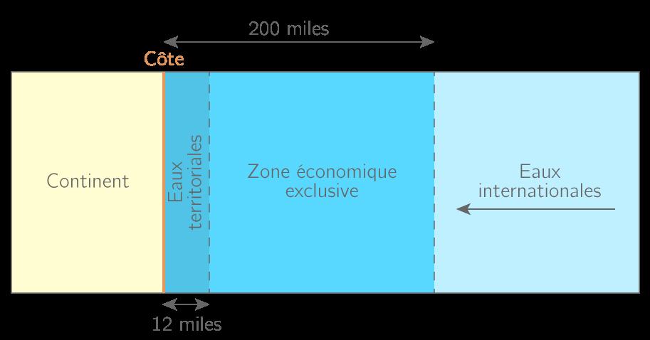 ZEE et eaux territoriales