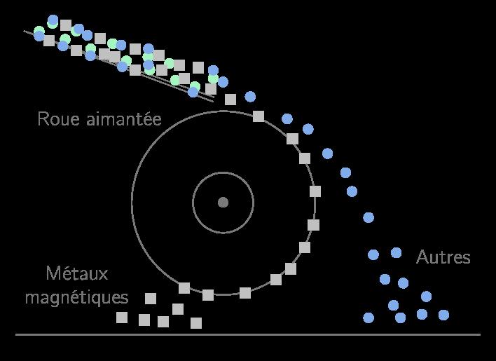 Tri des matériaux en fonction de leurs propriétés magnétiques