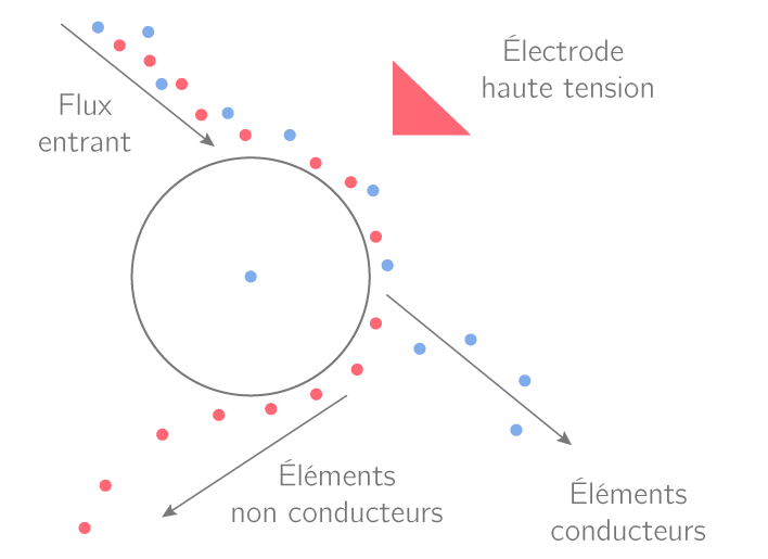 Tri des matériaux en fonction de leurs propriétés électriques