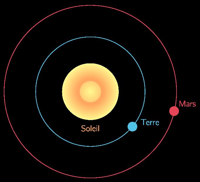 Mouvements de la Terre et de Mars autour du Soleil