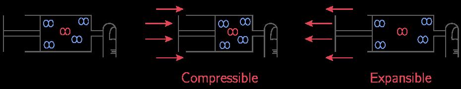 Compressibilité et expansibilité d'un gaz