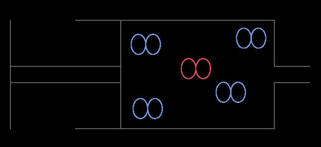 Particules composant un gaz
