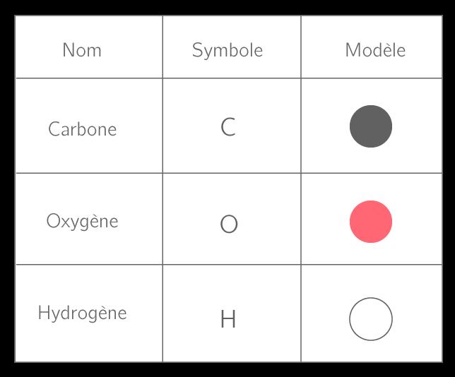 Symboles et modèles des atomes les plus courants