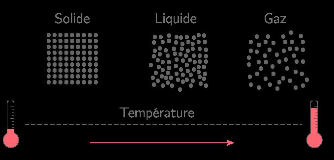 Agitation thermique