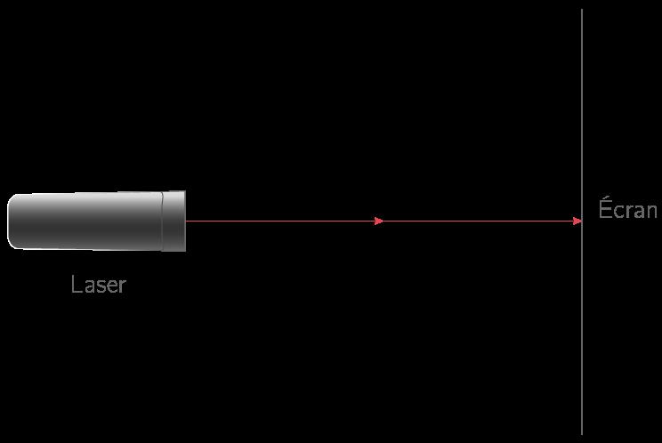 Rayon lumineux émis par une source laser
