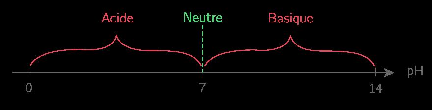 Nature des solutions en fonction du pH