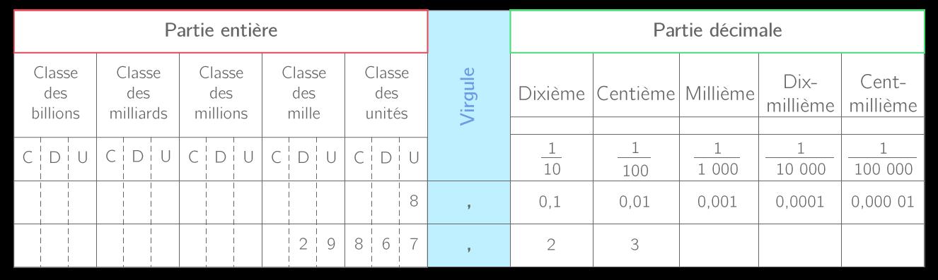 tableau decomposition d'un nombre
