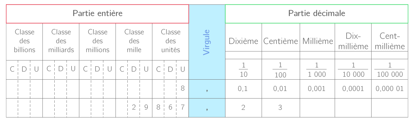 Les Nombres Decimaux 6e Cours Mathematiques Kartable