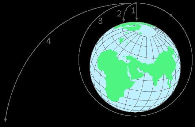Influence de la vitesse sur le mouvement d'un satellite