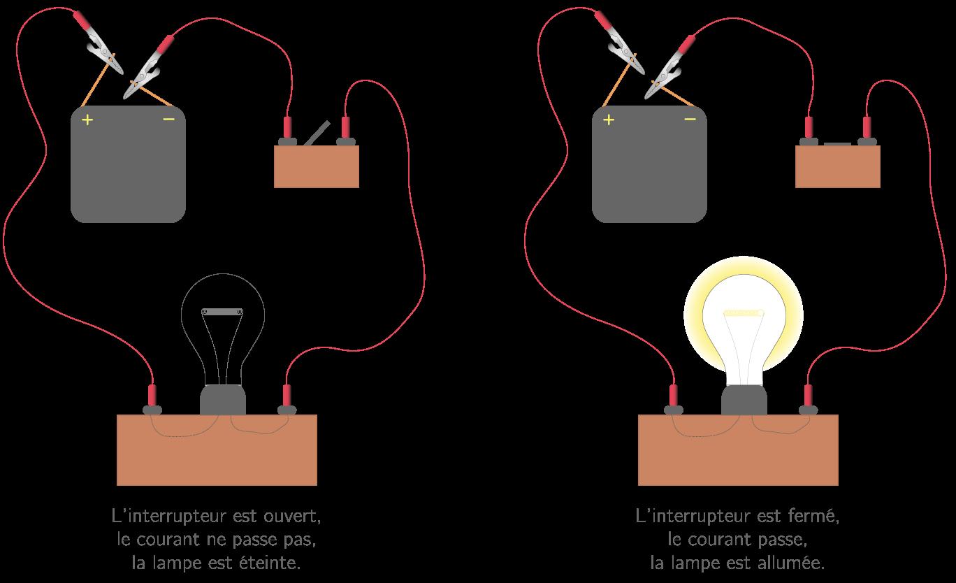Le Circuit Electrique 5e Cours Physique Chimie Kartable