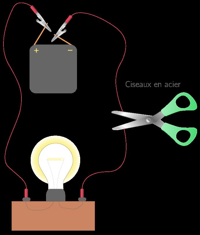 Test de la conduction électrique