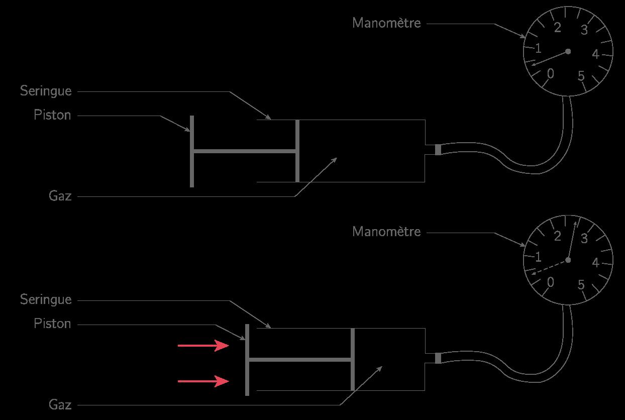 Compressibilité d'un gaz