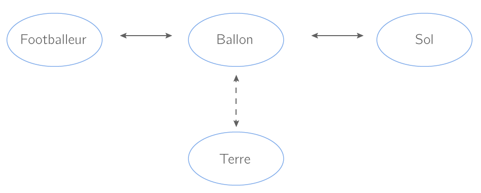 Diagramme objet − interaction relatif au ballon
