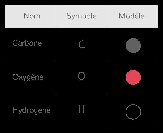 Symboles et modèles des trois atomes les plus courants