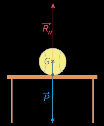 Balle posée sur une table sans vitesse initiale