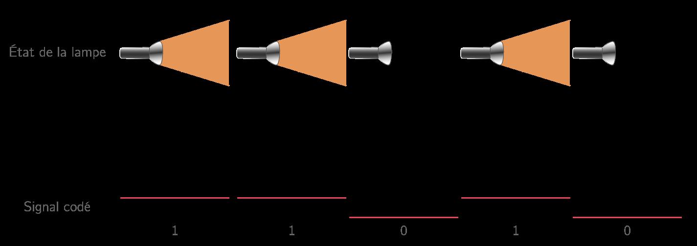 Transport d'une information binaire à l'aide d'un signal lumineux