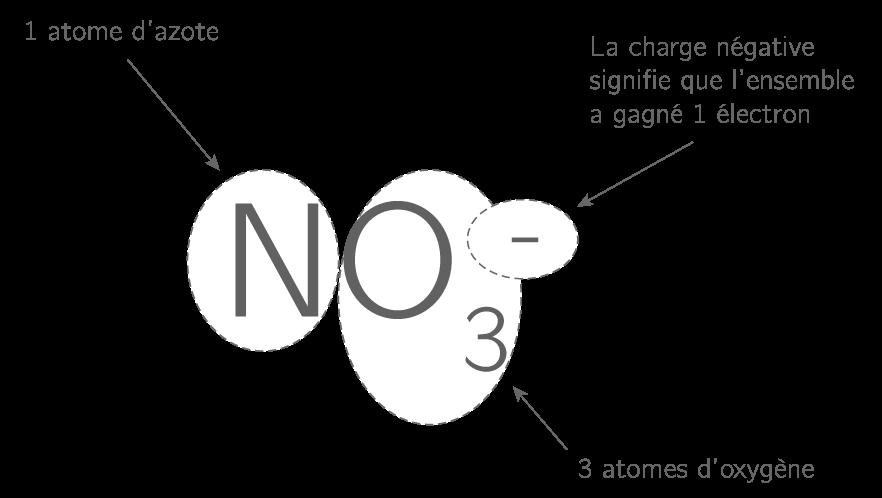 Signification de la formule d'un ion polyatomique
